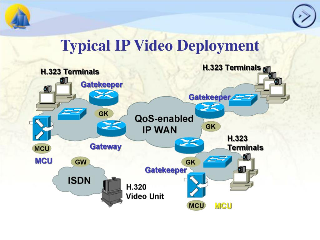 Typical IP Video Deployment
