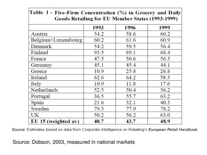 Source: Dobson, 2003, measured in national markets