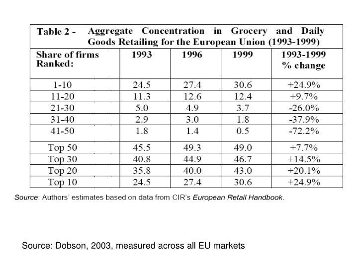 Source: Dobson, 2003, measured across all EU markets