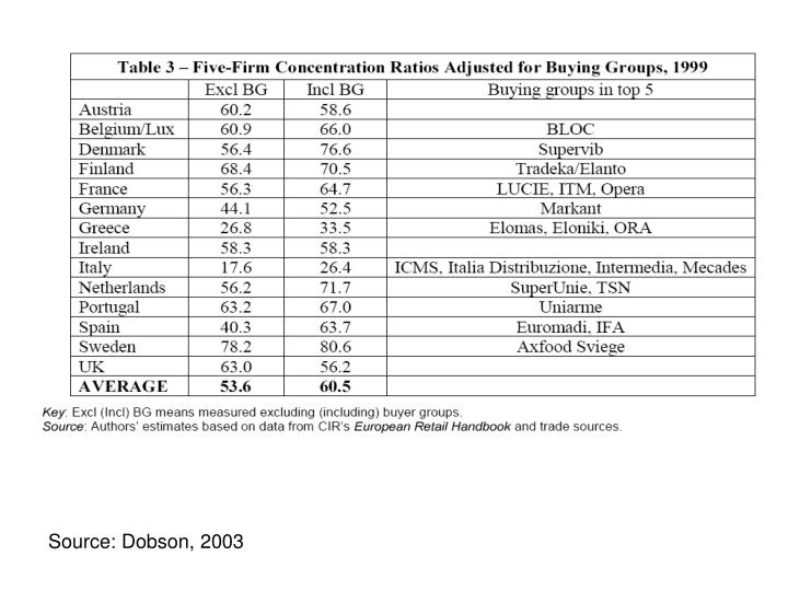Source: Dobson, 2003