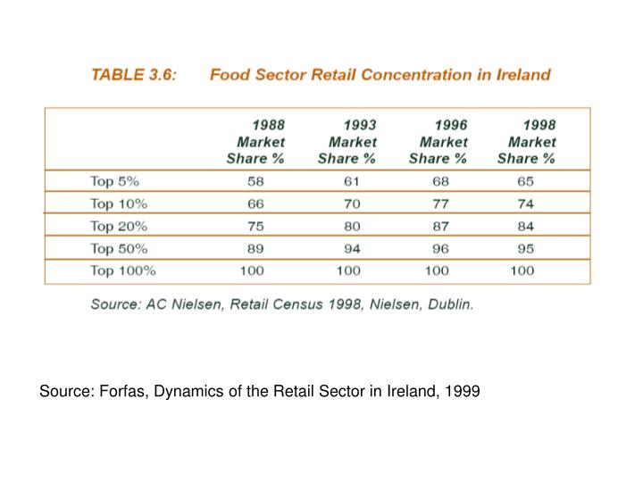 Source: Forfas, Dynamics of the Retail Sector in Ireland, 1999
