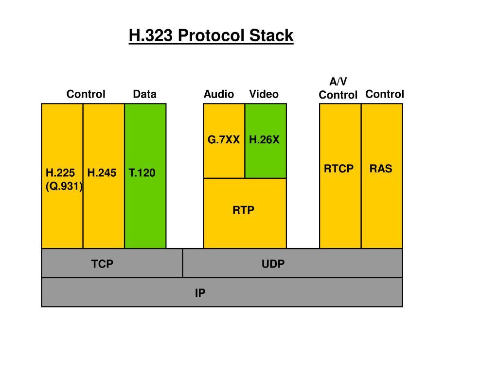 H.323 Protocol Stack