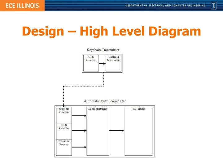 Design – High Level Diagram