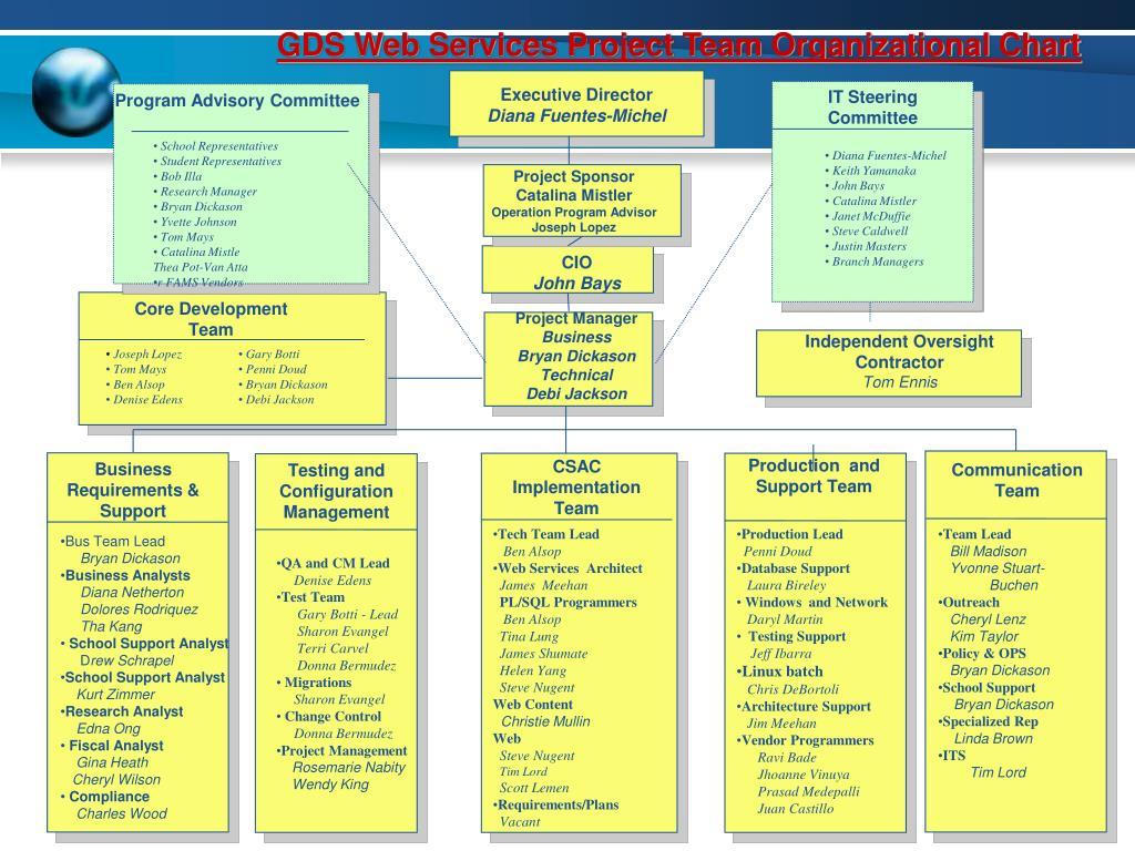 GDS Web Services Project Team Organizational Chart