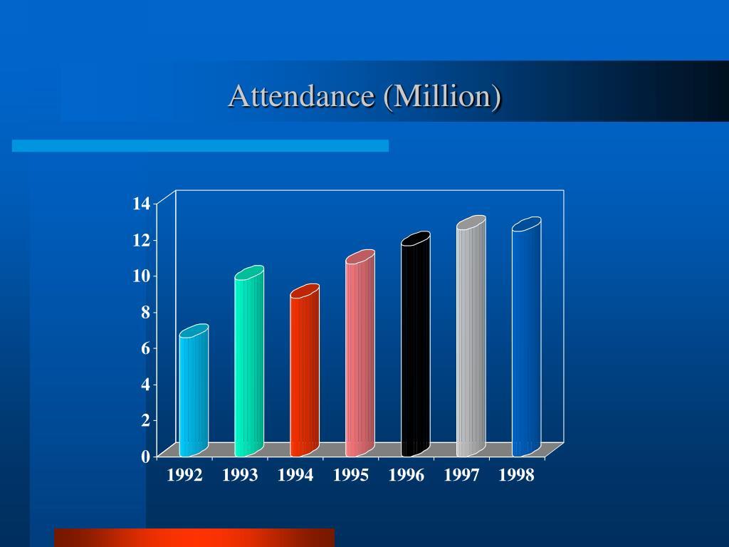 Attendance (Million)