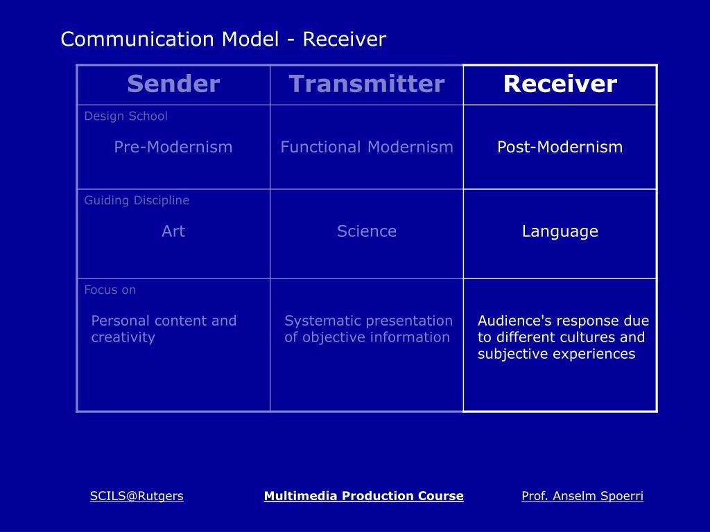 Communication Model - Receiver