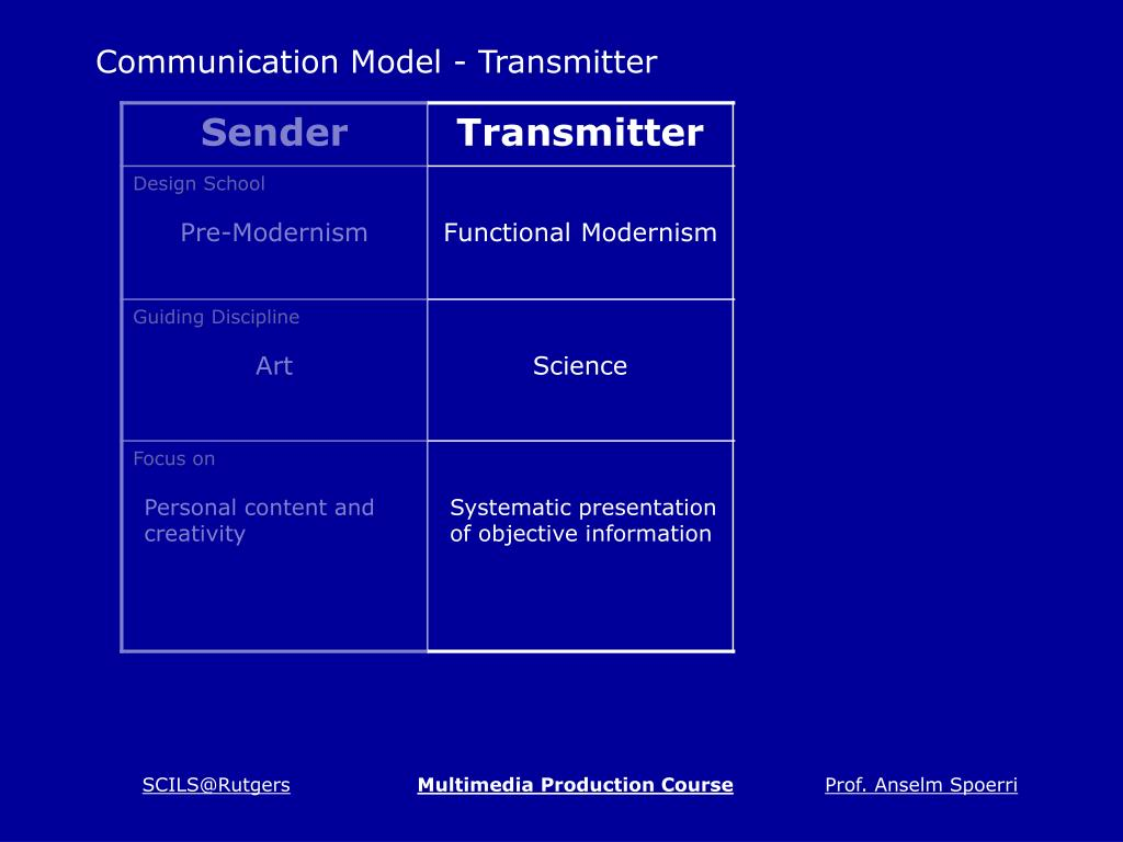 Communication Model - Transmitter