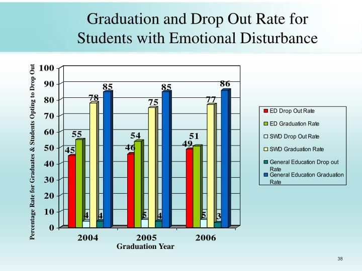 the drop out rate in education in cambodia Research thesis on the topic of dropouts at primary level  causes and effects of dropouts at primary  primary education (grade 1-v) female drop out rate is.