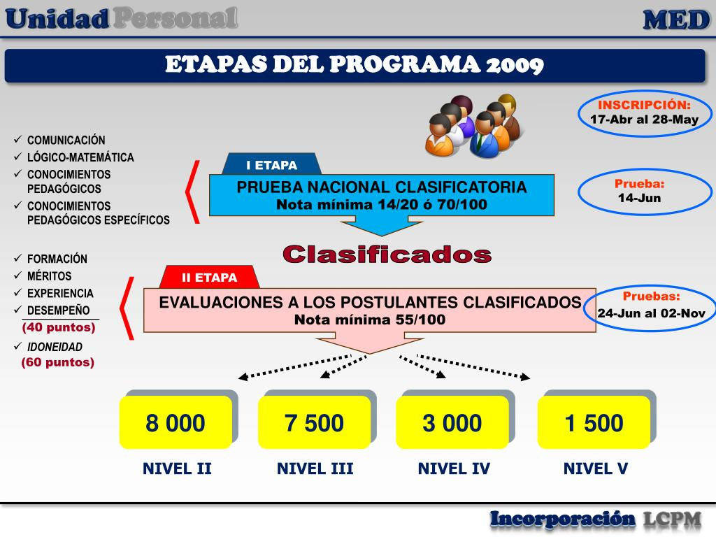 ETAPAS DEL PROGRAMA 2009