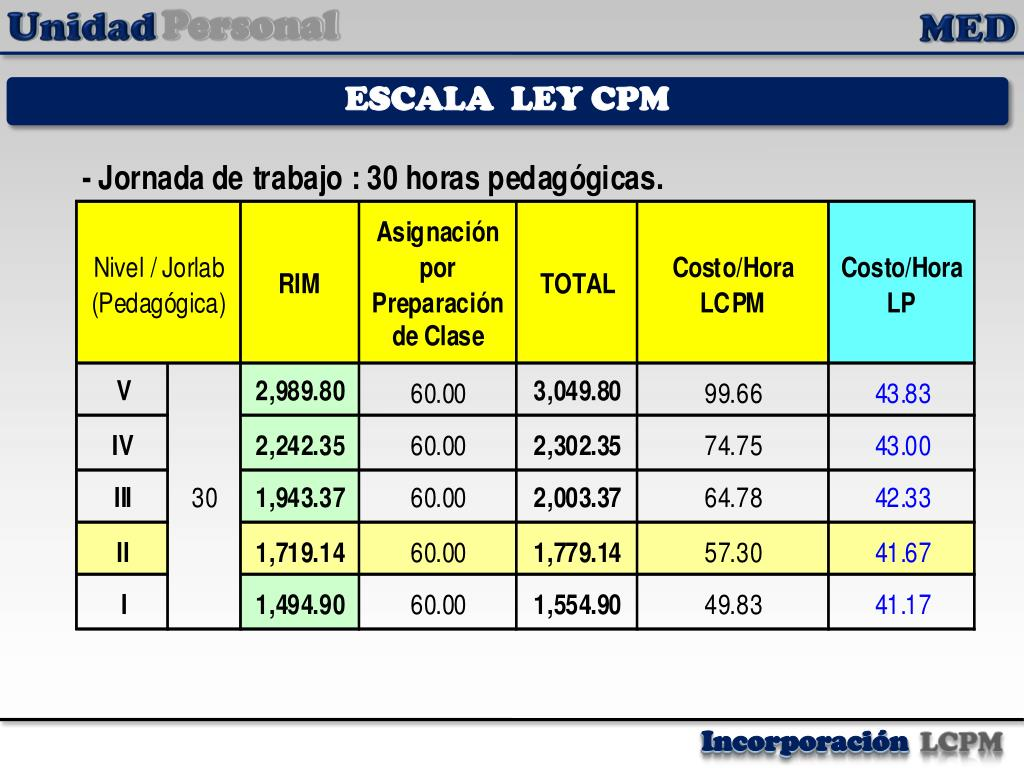 ESCALA  LEY CPM