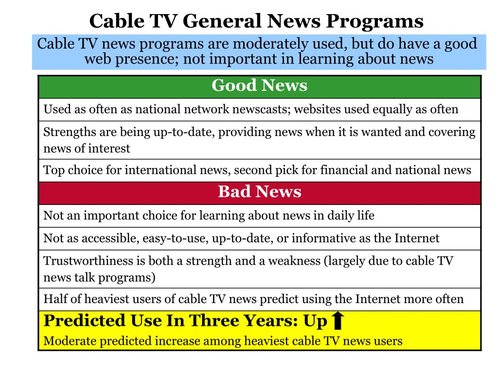 Cable TV General News Programs