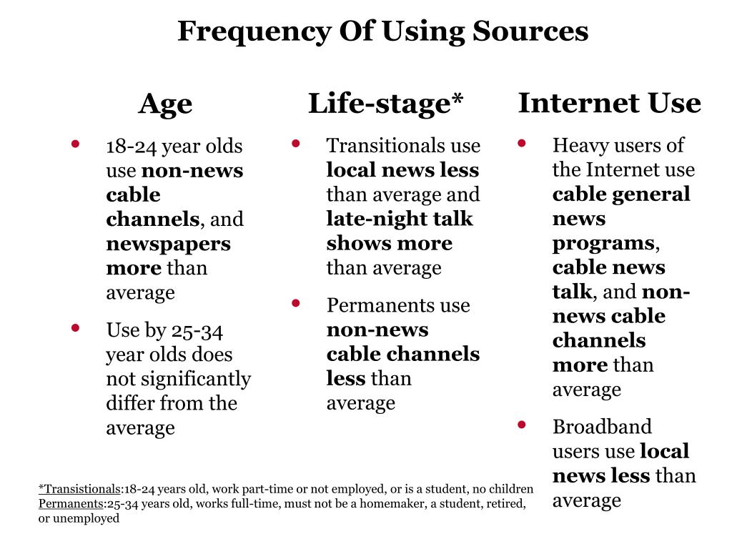Frequency Of Using Sources