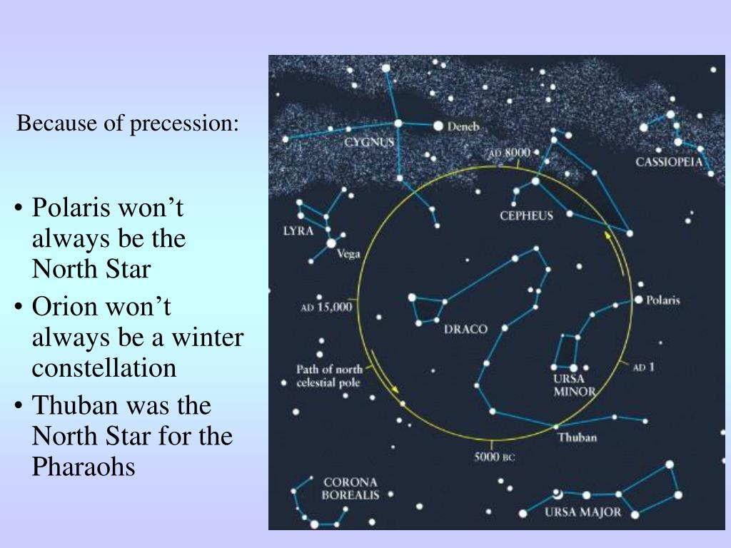 Because of precession: