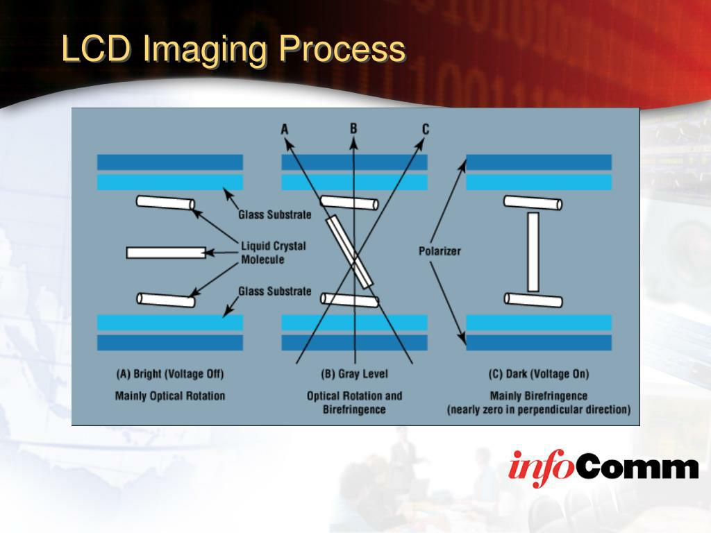 LCD Imaging Process