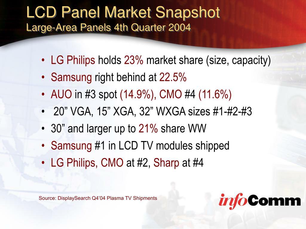 LCD Panel Market Snapshot