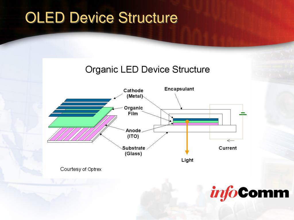 OLED Device Structure