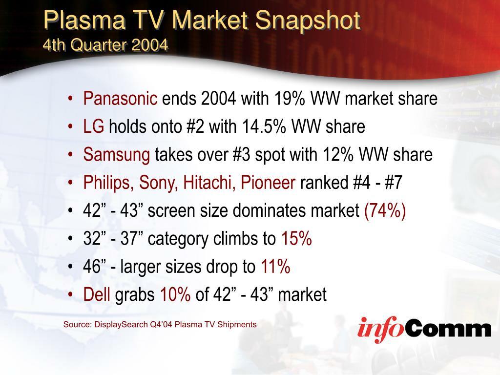 Plasma TV Market Snapshot