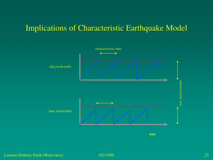 Implications of Characteristic Earthquake Model