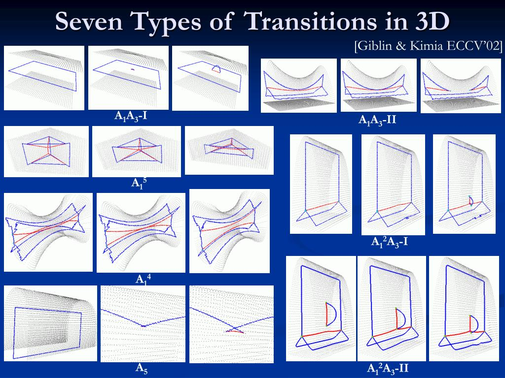 Seven Types of Transitions in 3D