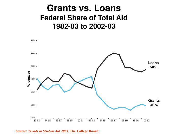 Grants vs. Loans
