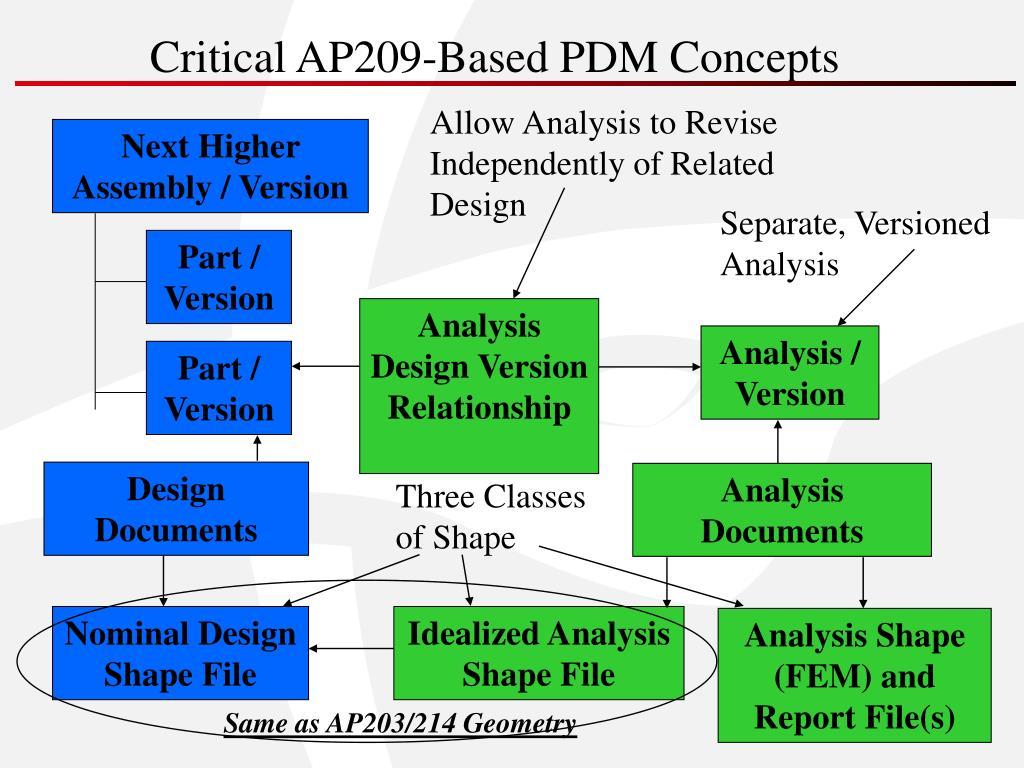 Critical AP209-Based PDM Concepts