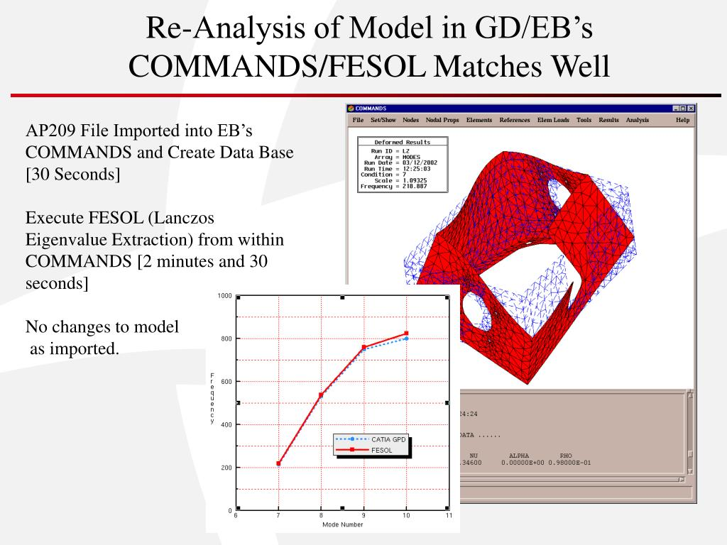 Re-Analysis of Model in GD/EB's