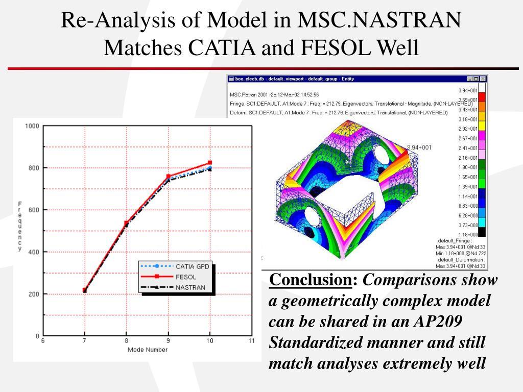 Re-Analysis of Model in MSC.NASTRAN