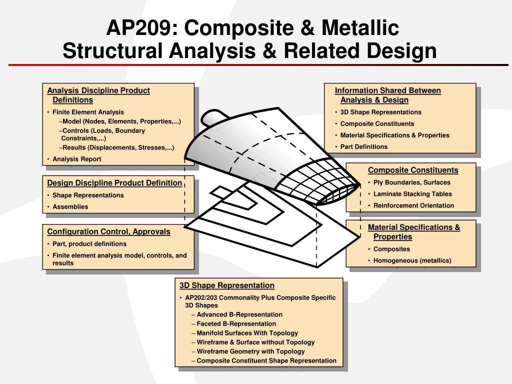 AP209: Composite & Metallic