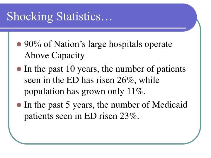Shocking Statistics…