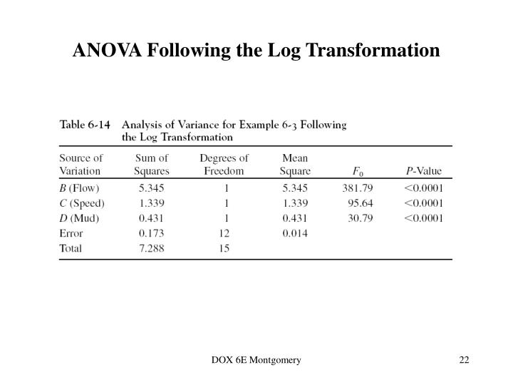 ANOVA Following the Log Transformation