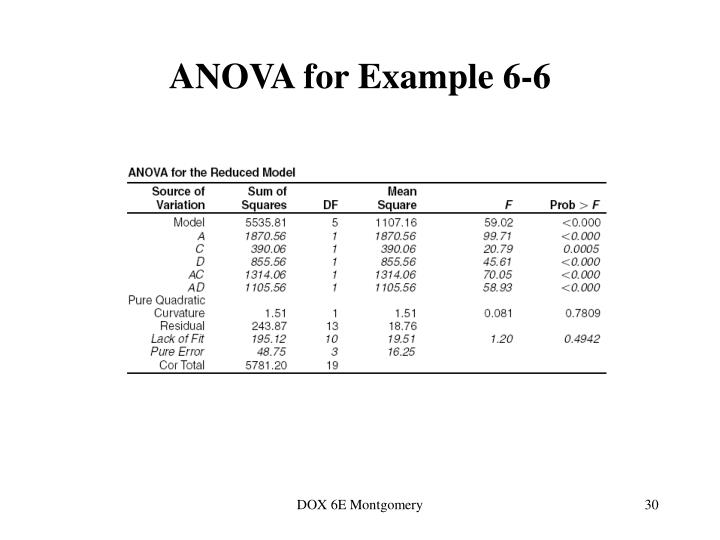 ANOVA for Example 6-6