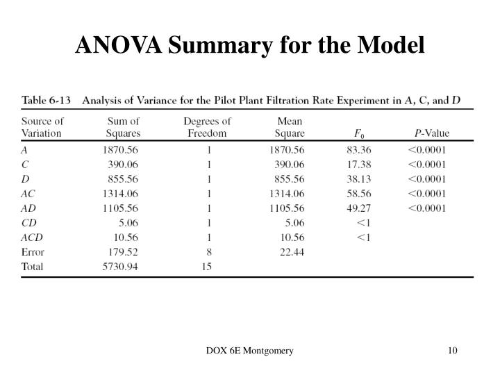 ANOVA Summary for the Model