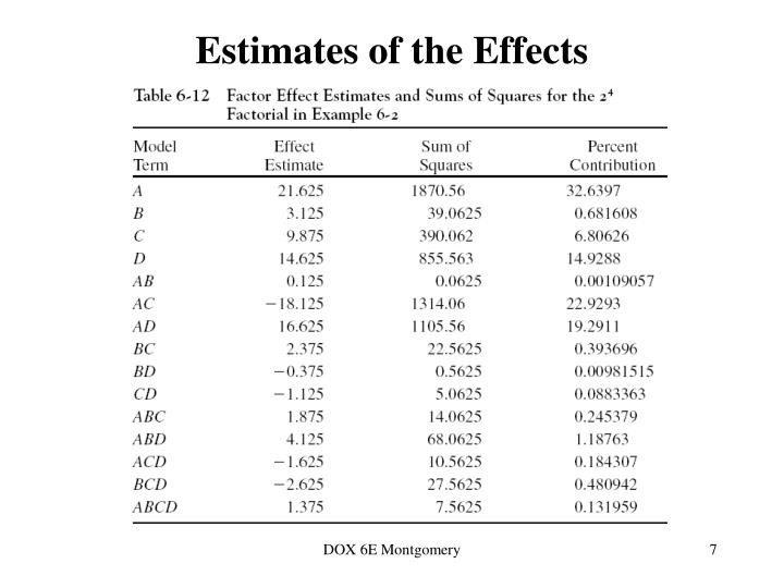 Estimates of the Effects