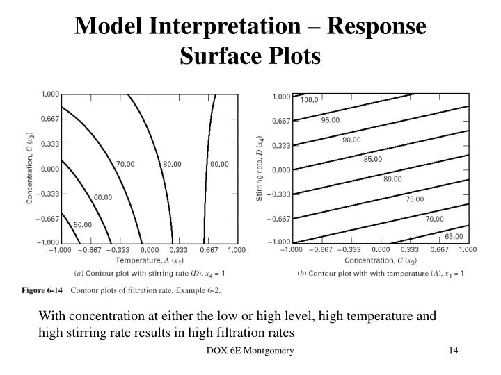 Model Interpretation – Response Surface Plots