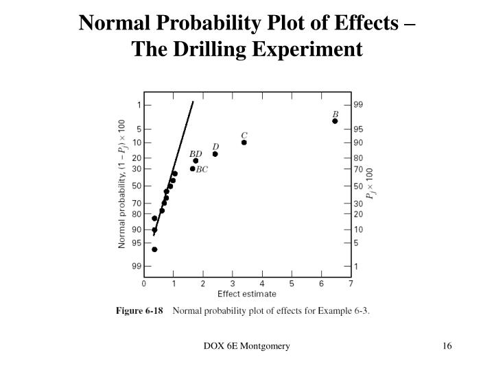 Normal Probability Plot of Effects –