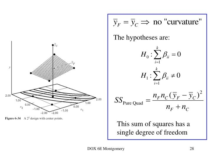 The hypotheses are: