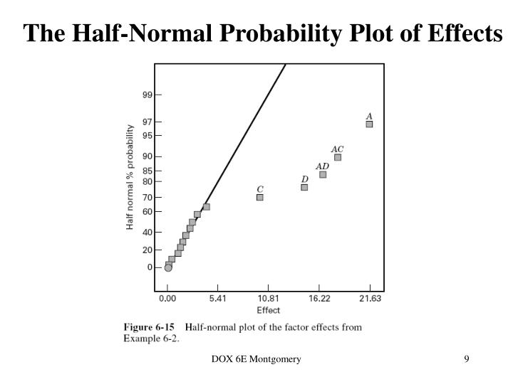 The Half-Normal Probability Plot of Effects