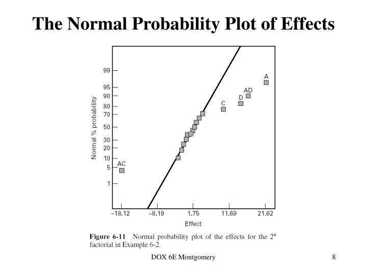The Normal Probability Plot of Effects