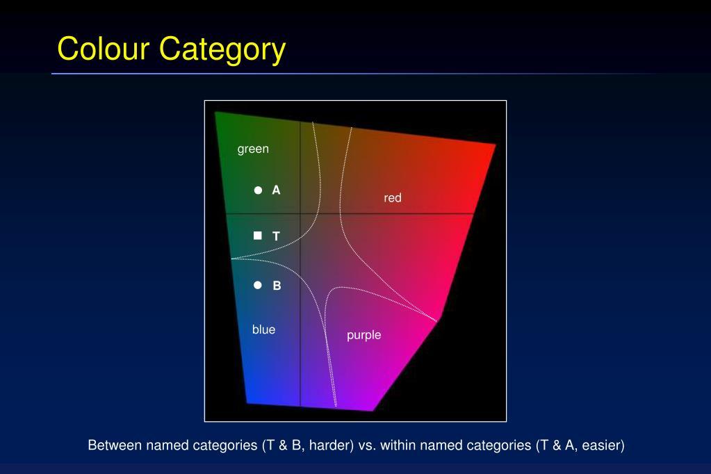 Colour Category