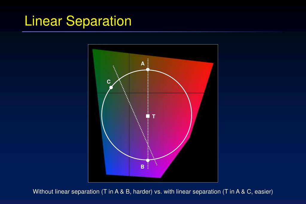 Linear Separation