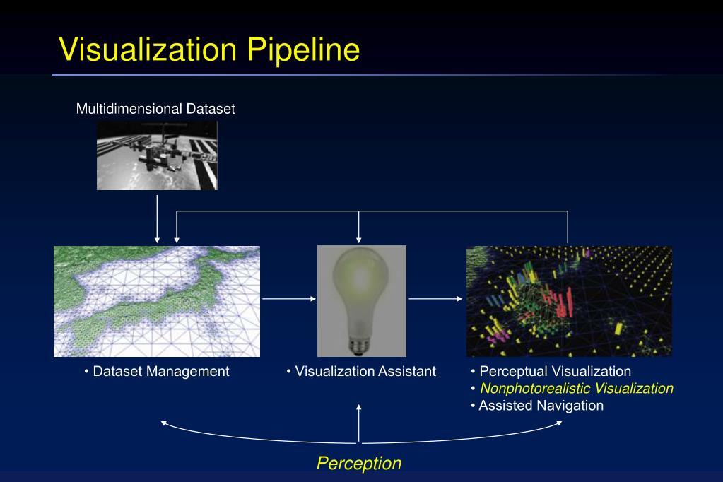 Visualization Pipeline