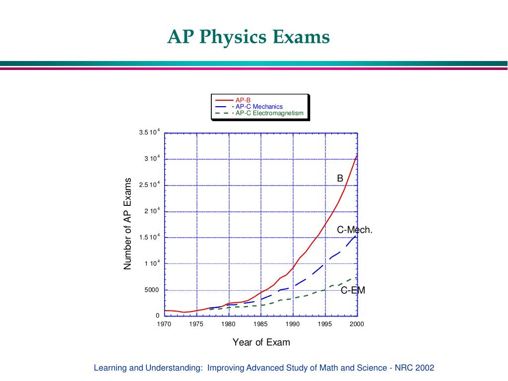 AP Physics Exams