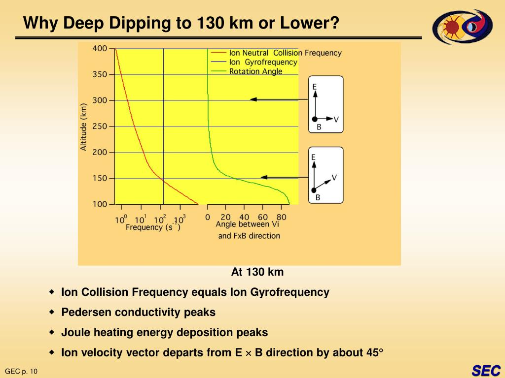 Why Deep Dipping to 130 km or Lower?