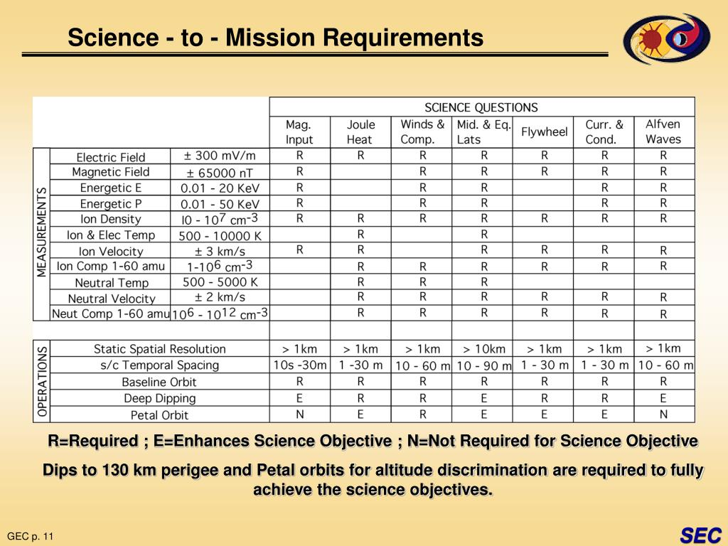 Science - to - Mission Requirements