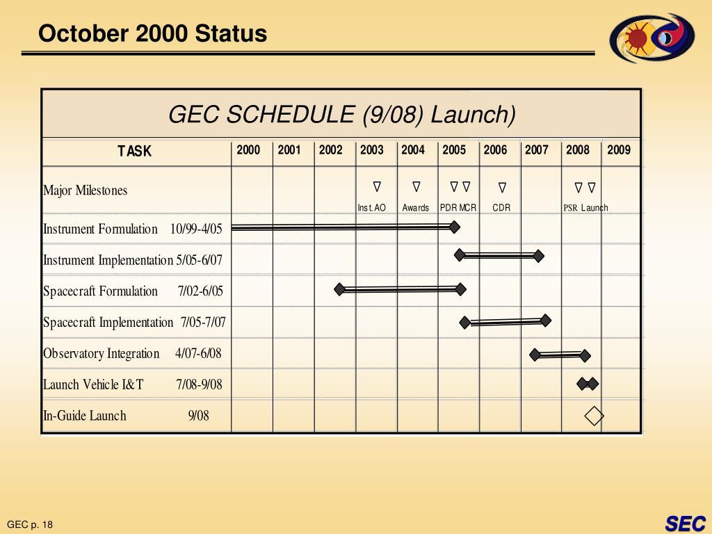 October 2000 Status