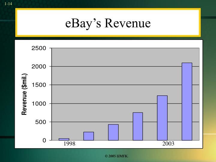 eBay's Revenue