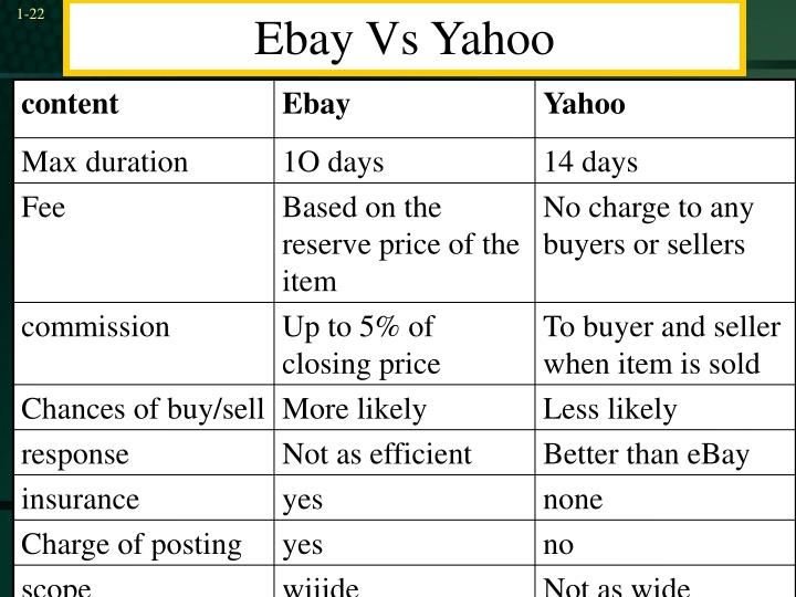 Ebay Vs Yahoo