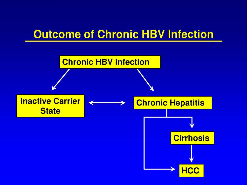 Outcome of Chronic HBV Infection