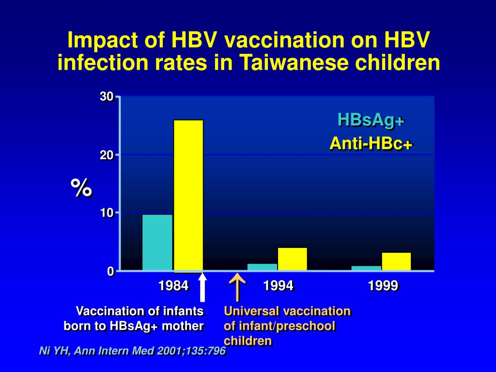 Impact of HBV vaccination on HBV infection rates in Taiwanese children