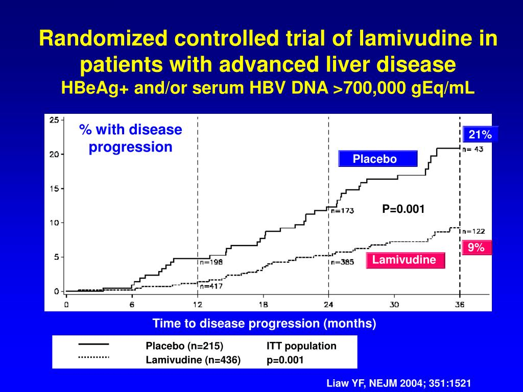 Randomized controlled trial of lamivudine in patients with advanced liver disease